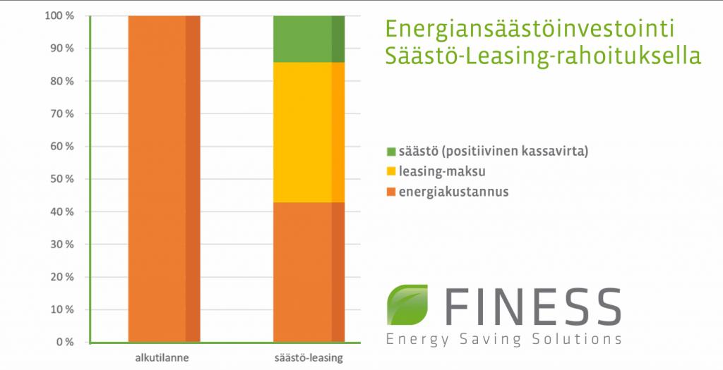 Säästö-Leasing -rahoituksen diagrammi.