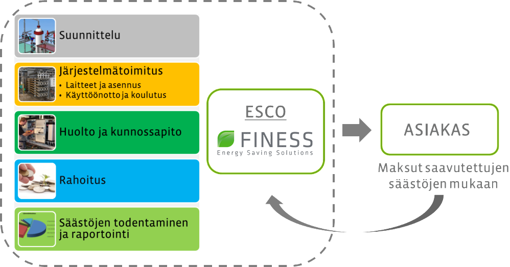 ESCO -energiainvestoinnin selitekuva.